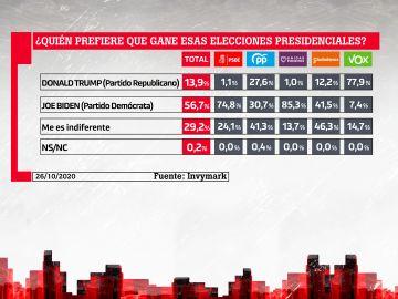 Barómetro de laSexta sobre las elecciones de EEUU