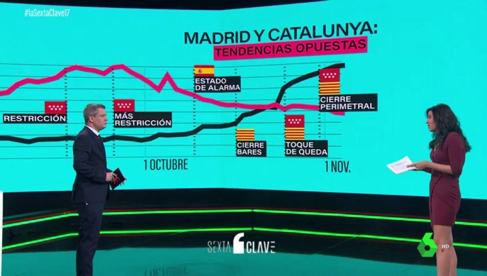 Tendencias opuestas frente a la pandemia: así evoluciona la curva de Madrid y Cataluña desde el 1 de septiembre