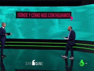 ¿Dónde nos contagiamos de COVID los españoles? Estos son los sitios más hostiles