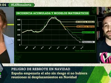 El modelo matemático que predice que la incidencia acumulada de España estará por debajo de los 50 casos antes de 2021