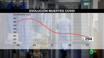 España registra una nueva caída en los casos de coronavirus, pero la presión hospitalaria sigue siendo alta