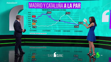 Madrid vs Cataluña