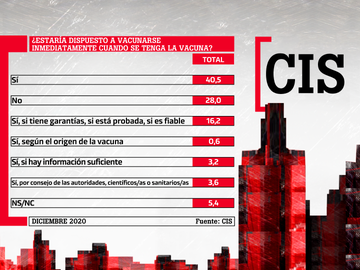Porcentajes de respuesta sobre la disposición de los españoles a vacunarse contra el coronavirus
