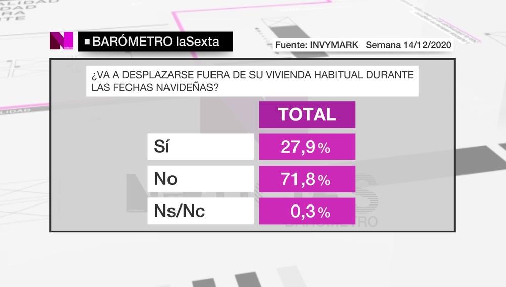 El 71,8% de los españoles se quedarán en casa por Navidad