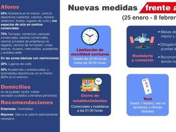 Restricciones y limitaciones horarias en Madrid por el coronavirus