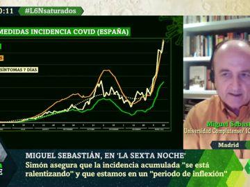 """Los gráficos de Miguel Sebastián que alertan de que no estamos en el pico de contagios """"ni cerca de él"""""""