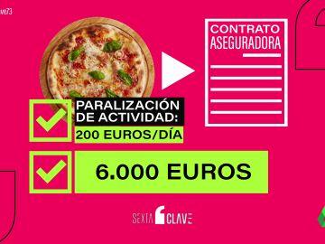 Una aseguradora indemnizará con 6.000 euros a una pizzería de Girona por cesar su actividad durante el confinamiento