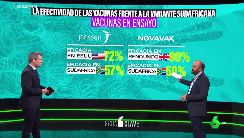 ¿Qué efectividad tienen las diferentes vacunas contra el COVID con cada una de las cepas?