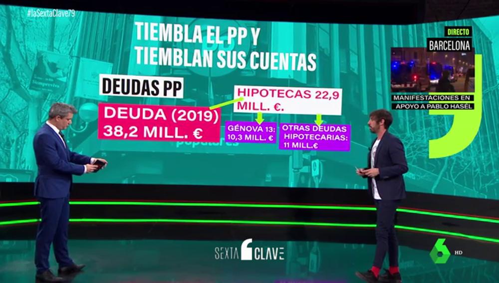 La otra gran razón tras la mudanza del PP de la sede de Génova: el partido debe más de 38 millones de euros