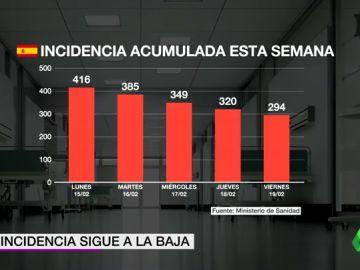 España vive una evolución de la pandemia a dos velocidades: sigue bajando la incidencia mientras registra 336 muertes diarias de media