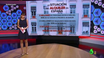 La situación del alquiler en España