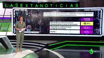 Barómetro laSexta | El 66,4% apoya las restricciones en Semana Santa y un 57,% pide medidas comunes para todo el país