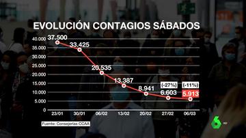 Los indicadores de la pandemia se estancan: se ralentiza el descenso de contagios ante el peligro de las nuevas variantes