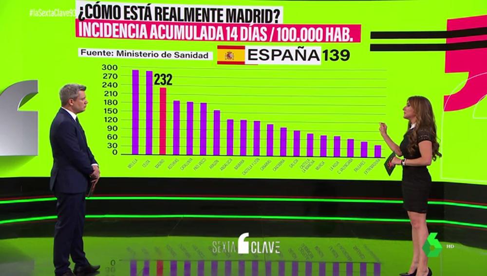 No, el número de fallecidos en Madrid no es inferior a la media española: desmontamos los datos falsos de Almeida