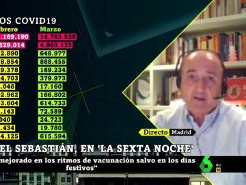 """Miguel Sebastián: """"Europa está teniendo 3.000 muertos diarios con la pandemia, como un atentado contra las Torres Gemelas todos los días"""""""