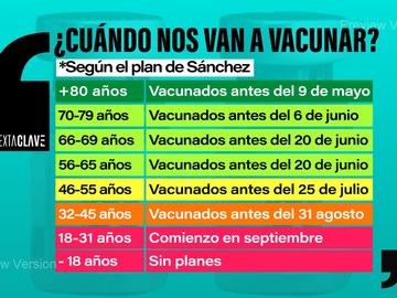 ¿Cuándo me voy a vacunar? Estas son las fechas que te corresponden por edad según el plan de Sánchez