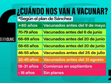 Vacunación por edades según el plan de Sánchez