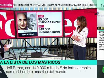 Los ricos son más ricos tras la pandemia: así han aumentado su fortuna los magnates en la lista Forbes del 2021