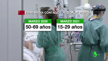 La vacuna cambia el perfil de los hospitalizados por COVID a personas más jóvenes
