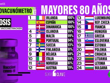 Eurovacunómetro: compara el ritmo de vacunación en España con el resto de países europeos por edades